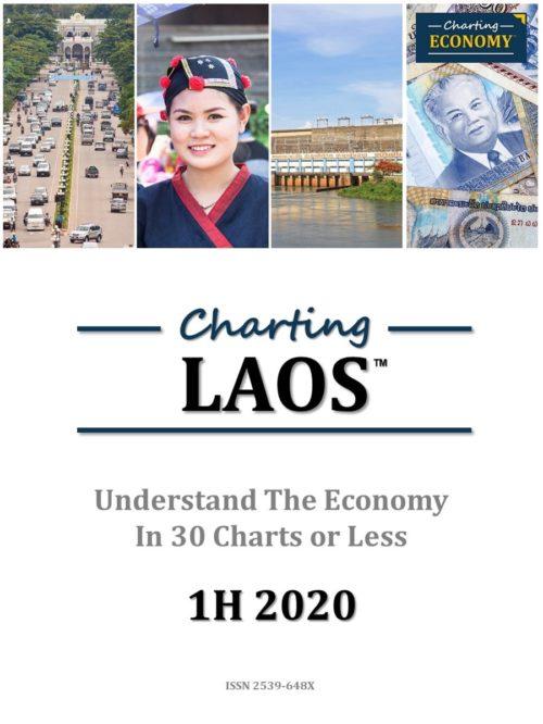 Charting Laos